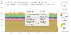 Netreo - Third party Azure Monitoring Screenshot