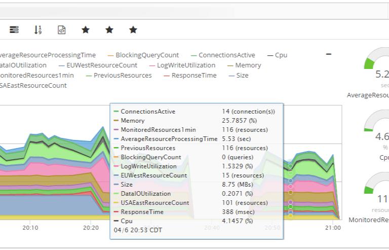 SQL Azure Monitoring Dashlet (Chart view)