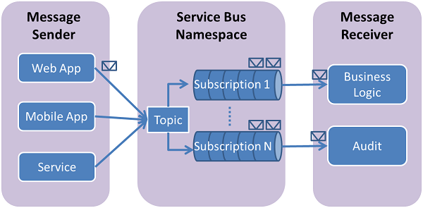 Azure Service Bus Topics and Subscriptions Architecture