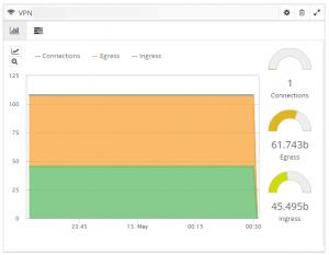 Netreo Azure Virtual Network dashboard - Monitoring of Azure Virtual Networks using Netreo Azure Monitoring