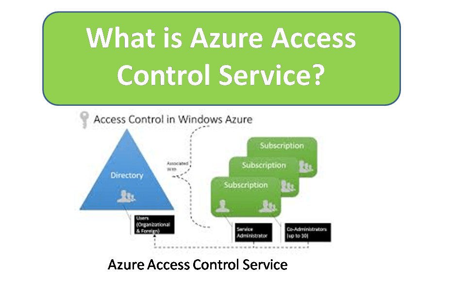 What is Azure Access Control Service?