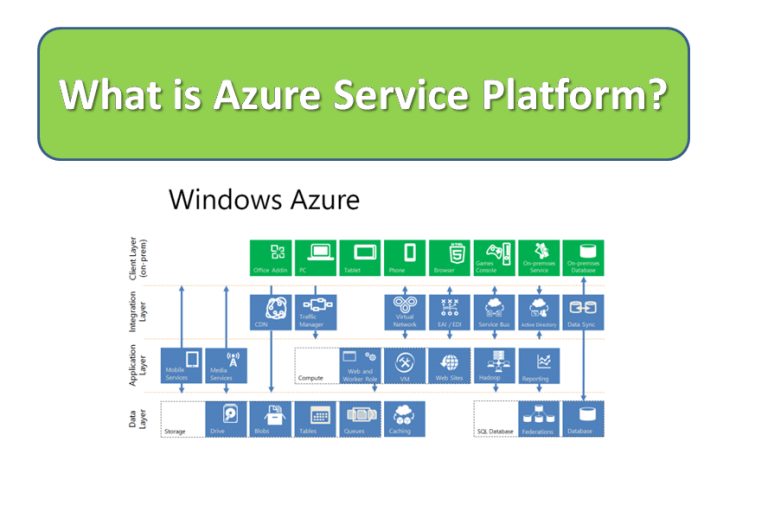 What is Azure Service Platform?