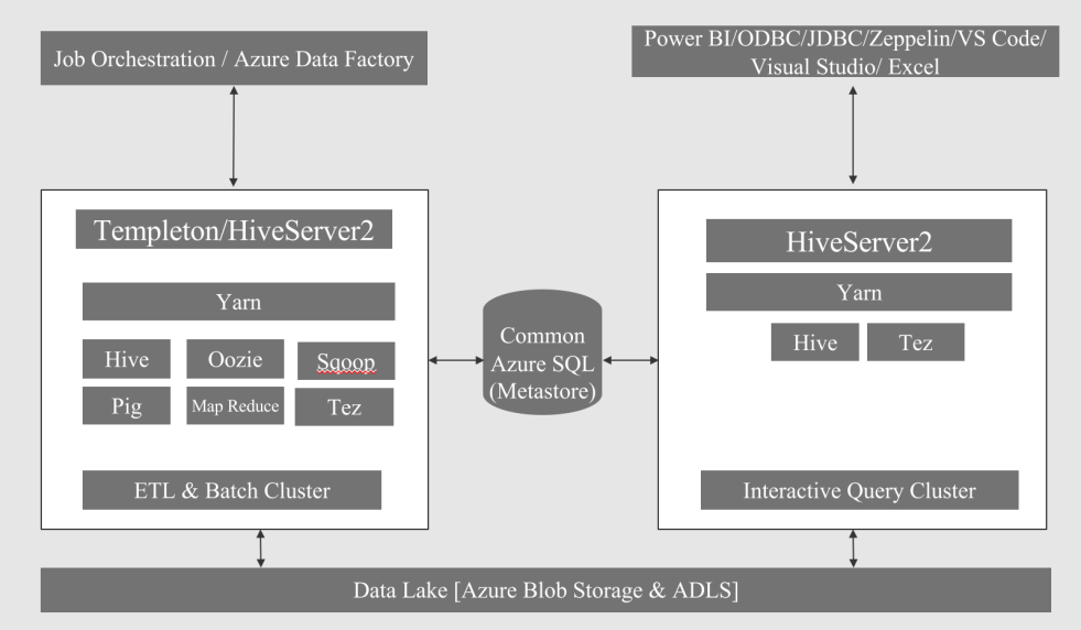 An Insight into HDInsight Interactive Query -3