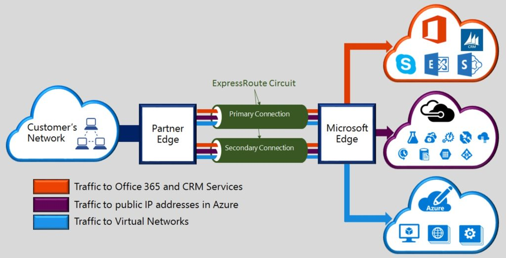 Geo-Disaster Recovery Feature is Now Available in Azure