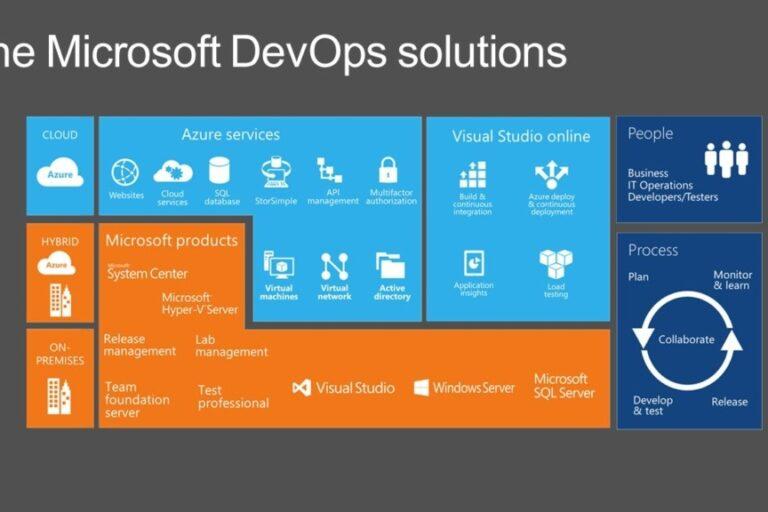 Benefits of Microsoft DevOps Solutions