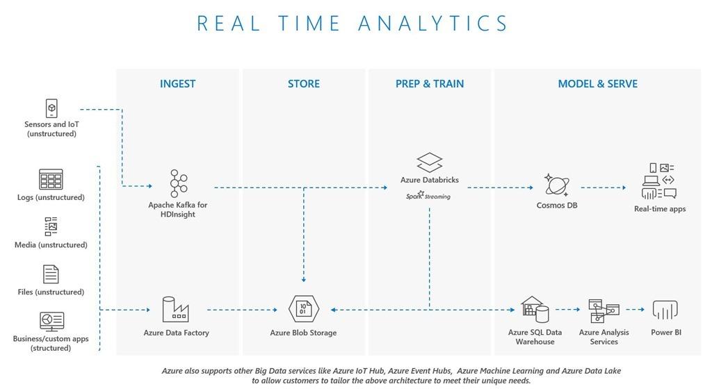 Big data and data warehouse on Azure
