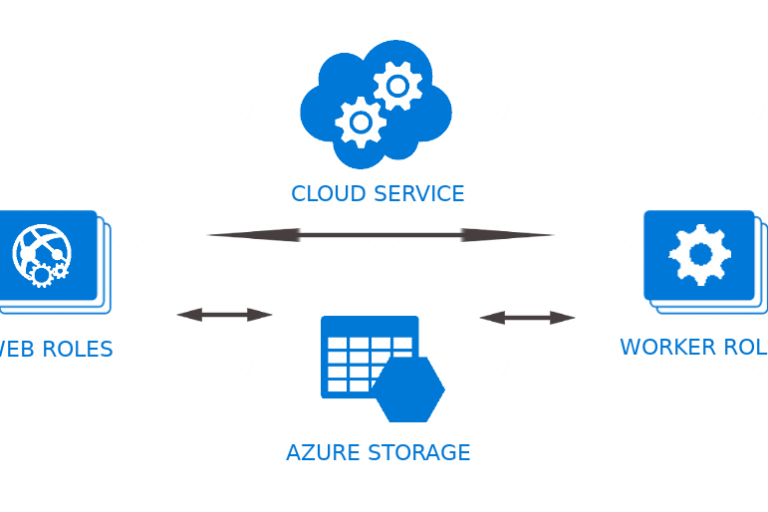 Azure Cloud Services - Azure Web and Worker Roles
