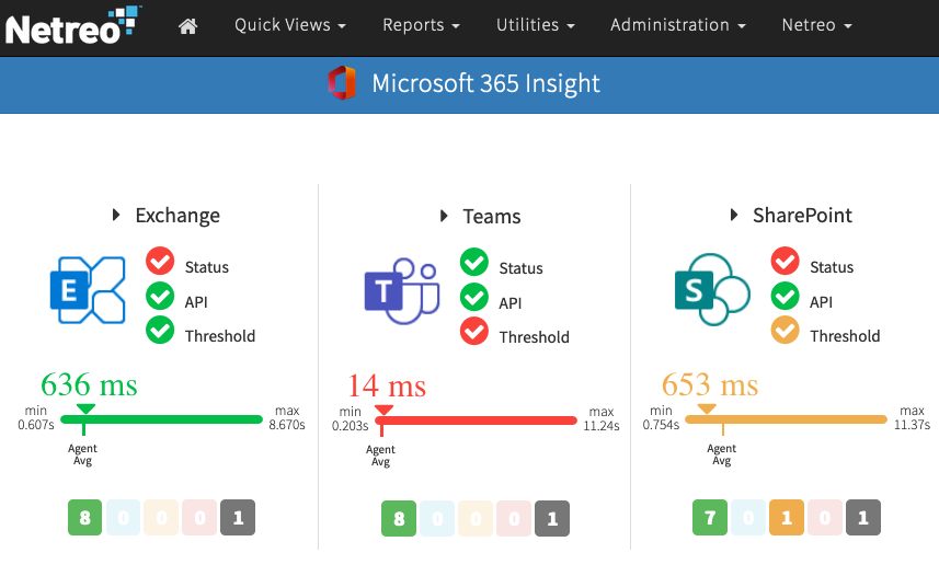 Microsoft 365 Insight