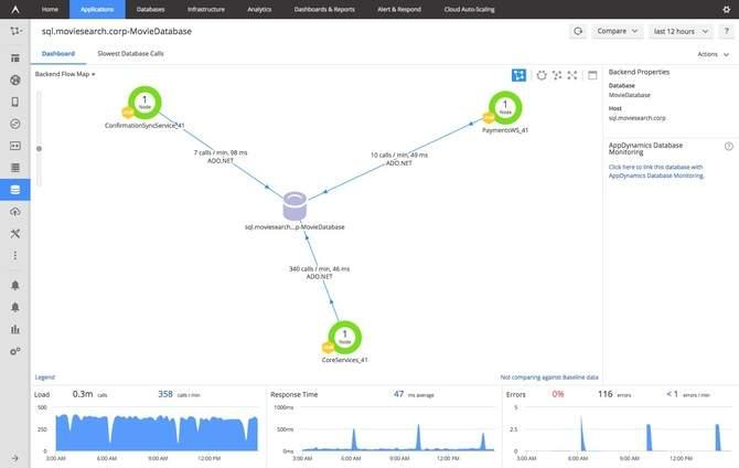 Netreo Vs App Dynamics - SQL Azure database Monitoring Tools.