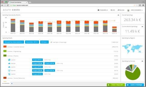 Netreo Vs Azure Costs - Azure Monitoring Tool