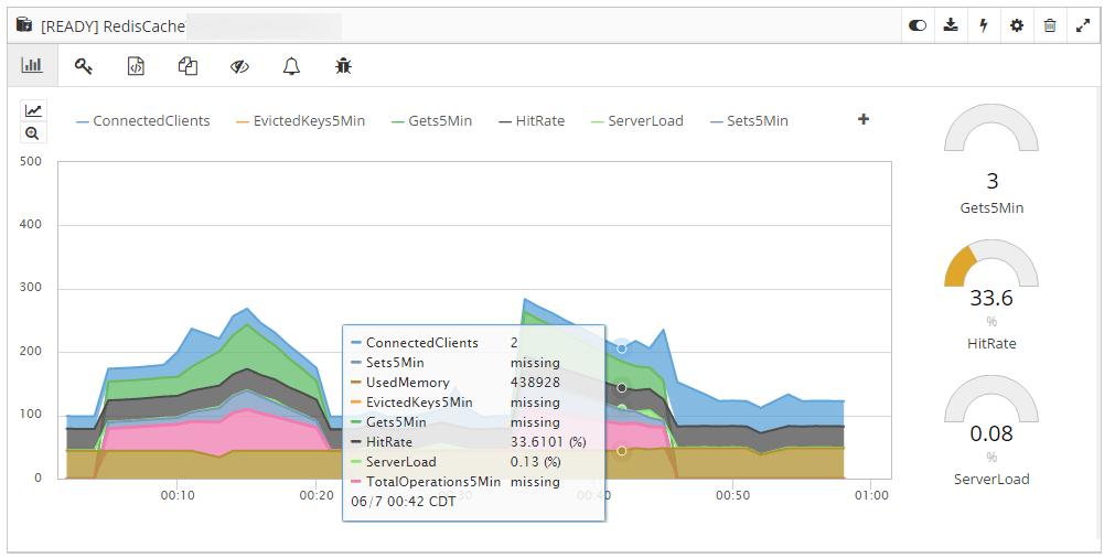 Monitoring Azure Redis Cache