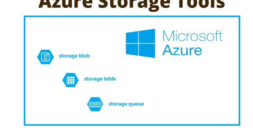 Azure Storage Tools DrinkBird