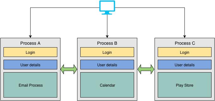 duplicate-functionality