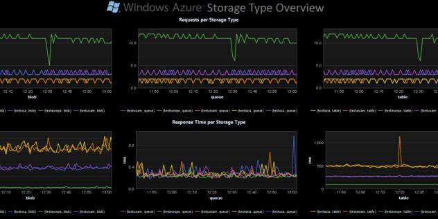 Netreo Vs Dynatrace - Azure Monitoring Tool