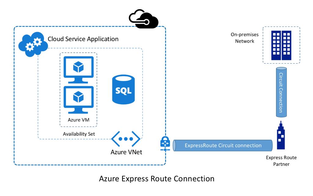 Azure VNet - ExpressRoute