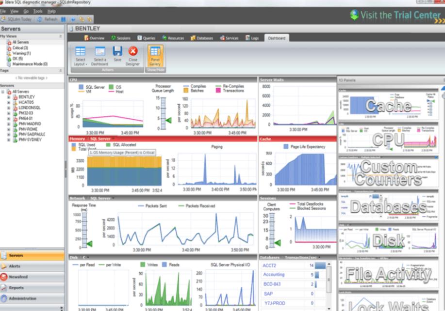 Netreo Vs Idera - SQL Azure database Monitoring Tools.