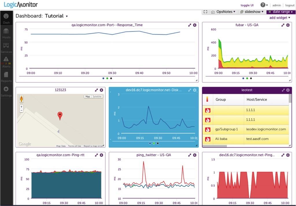 Netreo Vs Logic Monitor - Azure Monitoring Tool
