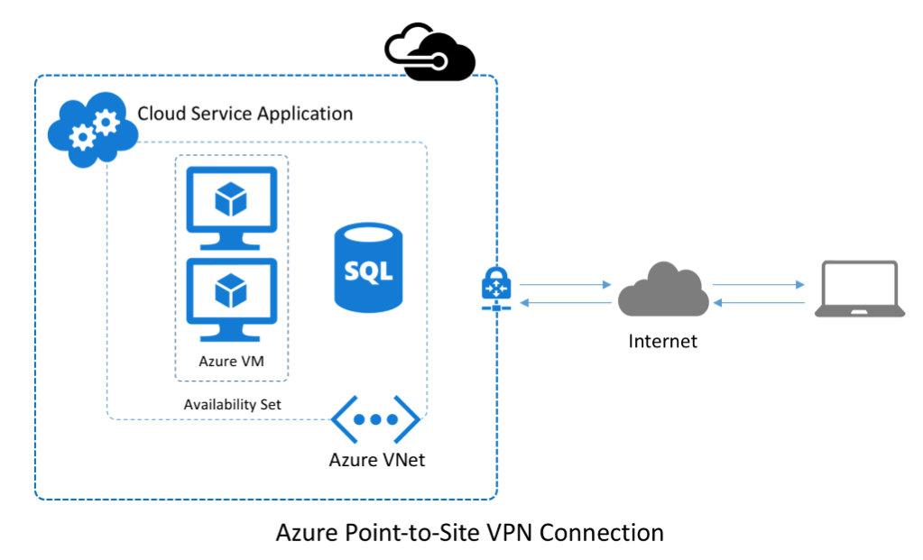 Point-to-Site Azure VNet