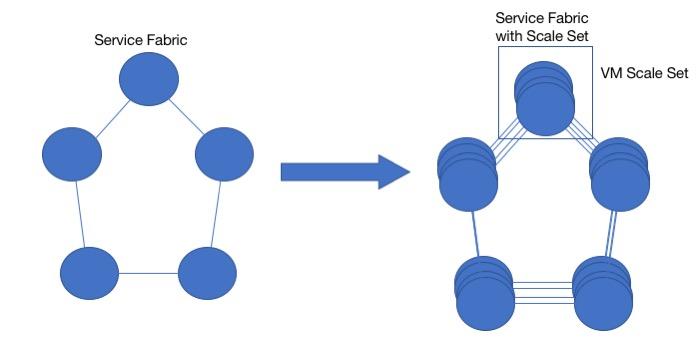Virtual Machine Scale Sets