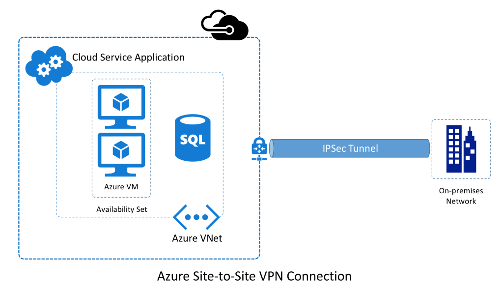 Site-to-Site Azure VNet