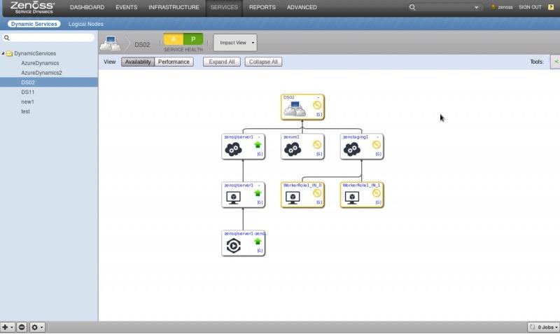 Netreo Vs Zenoss - Azure Monitoring Tool