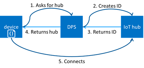 How Does Azure IoT Hub Device Provisioning Service Automates Device Connection?