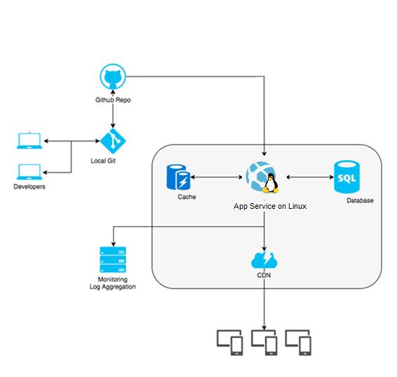 Azure App Service on Linux