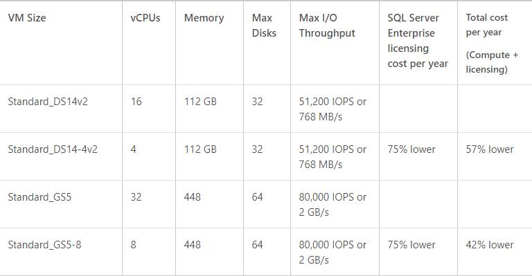 New Azure VM Sizes
