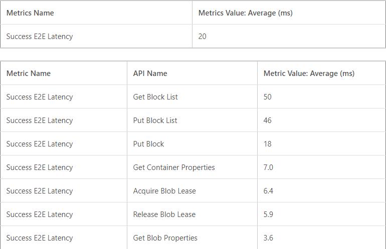 Azure Monitor for Metrics