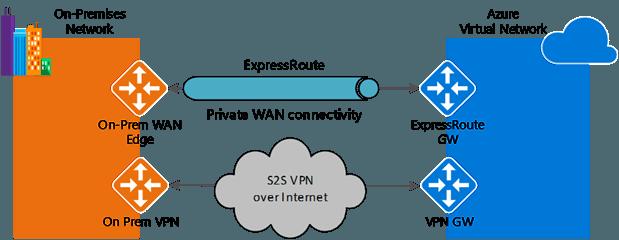The New Azure VPN Gateway offers 6.5 better speed