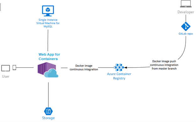 Azure App Service on Linux - Web App for Containers