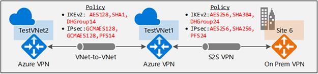 Capabilities of the  New Azure VPN Gateway