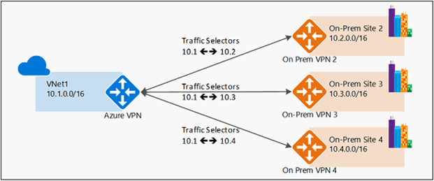 How New Azure VPN Gateways is 6x Faster than Its Previous Version