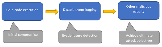 How to Use Sysmon to Detect In-Memory Attacks?