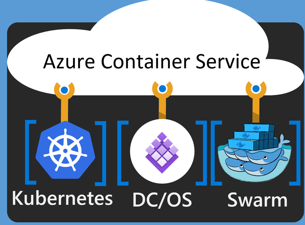azure container services