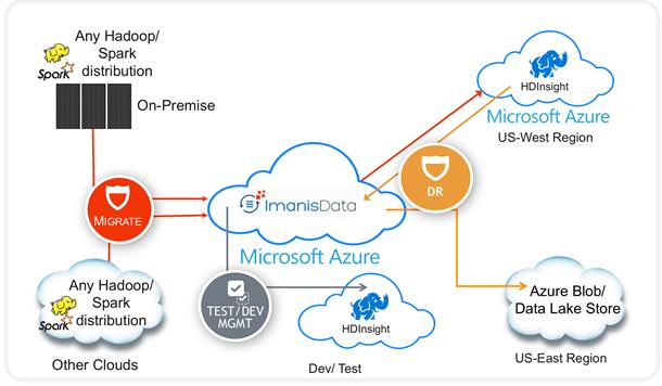 Microsoft azure imanis
