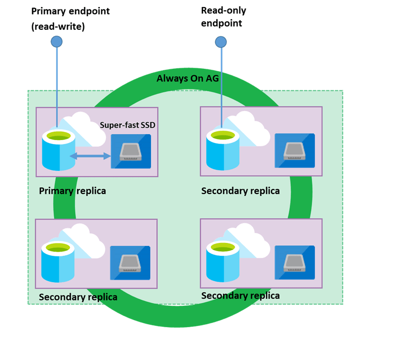 The Business Critical tier becomes the optimal choice for mission-critical SQL workloads