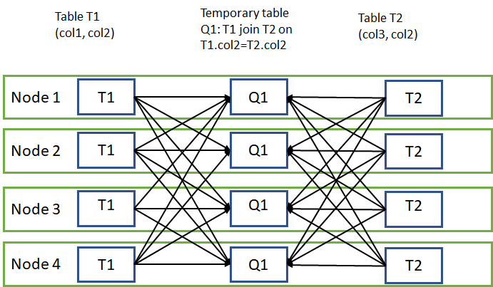 Azure SQL Data Warehouse improves the data querying performance