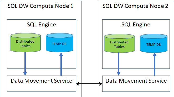 Azure SQL Data Warehouse improves the data querying performance - 1