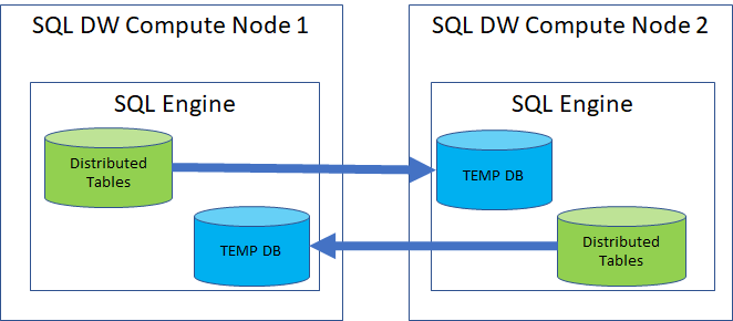 Azure SQL Data Warehouse improves the data querying performance - 3