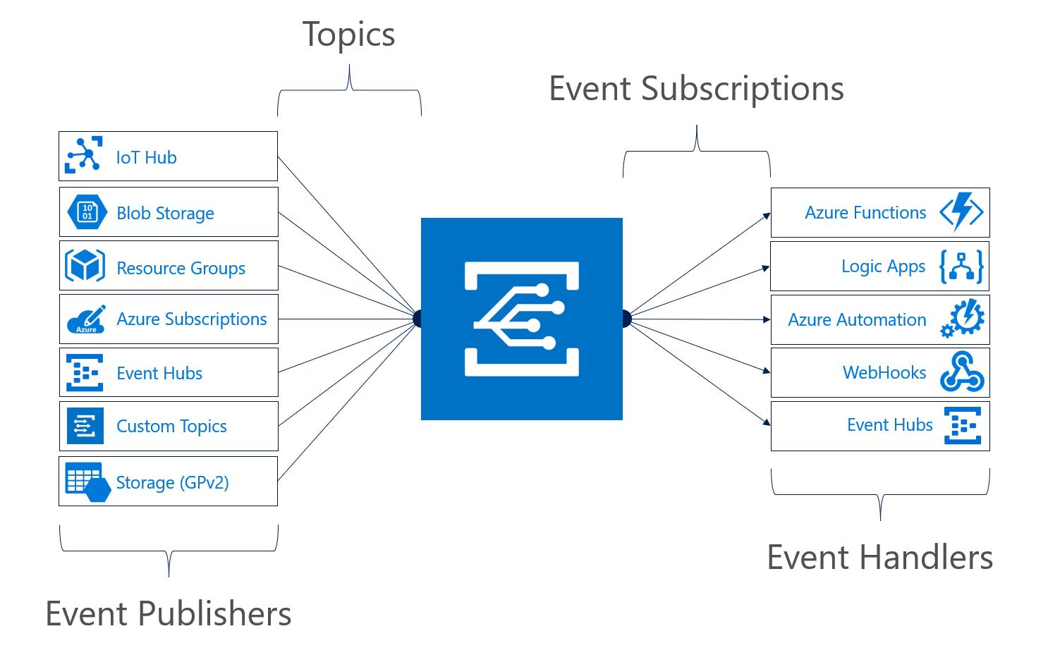 Azure Event Grid architecture