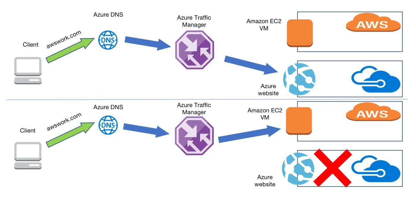 Failover with Traffic Manager