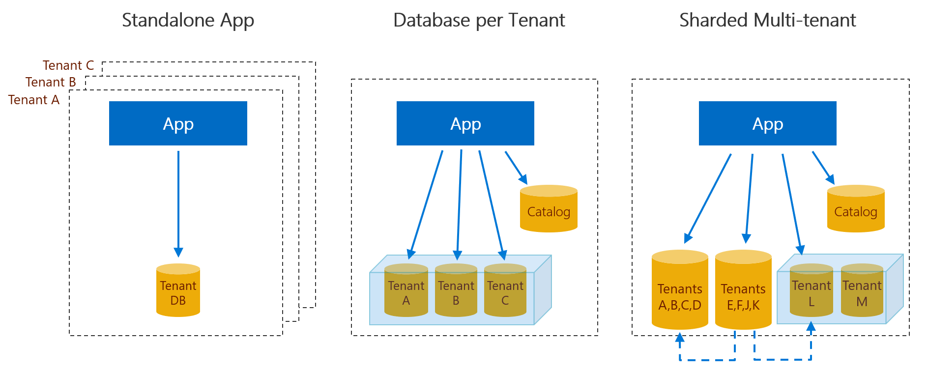 Developing SaaS Applications with Multi-tenant Patterns - saas apps netreo