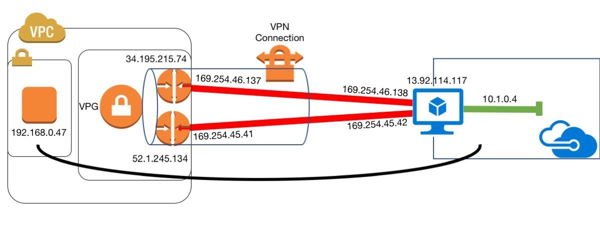 VPC Environment