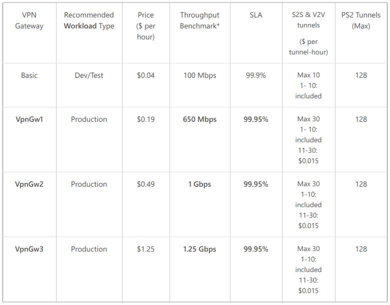 Improved performance in Azure VPN Gateways Table
