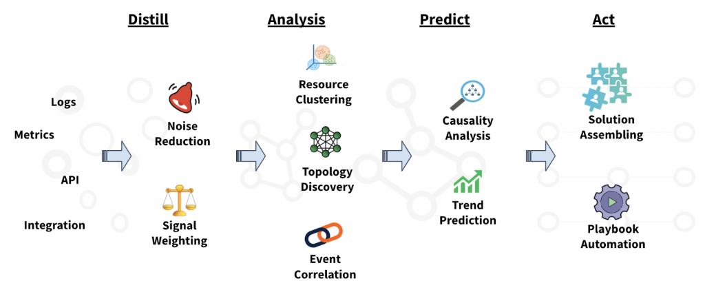 Distill Analyze Predict Act