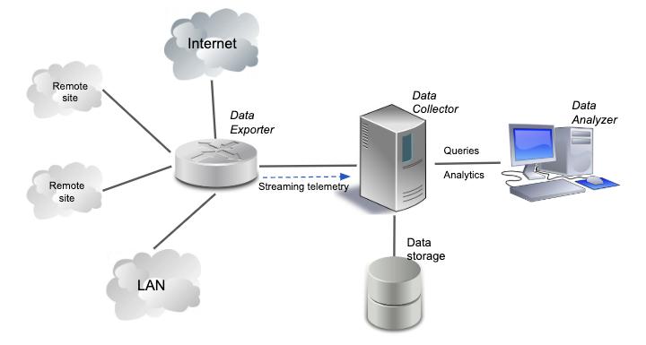 Network Telemetry