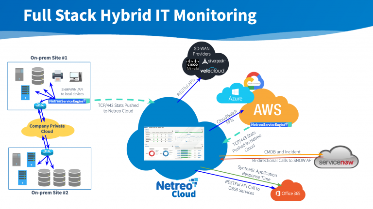 Full Stack Hybrid IT Monitoring