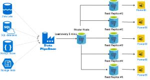 BI Reporting with PostgreSQL Read scale Replicas