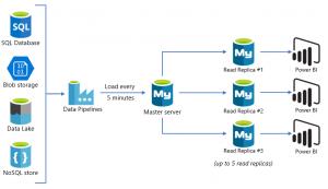 BI Reporting in Azure MySQL